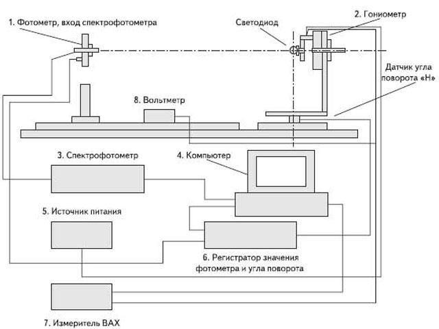 Блок-схема фотометрического
